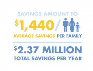 RMHC Infographics savings