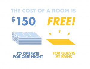 RMHC nfographics cost per night
