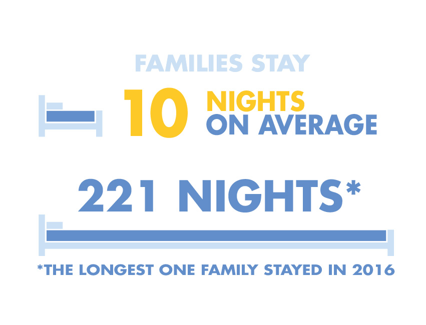 RMHC Infographics nights stayed